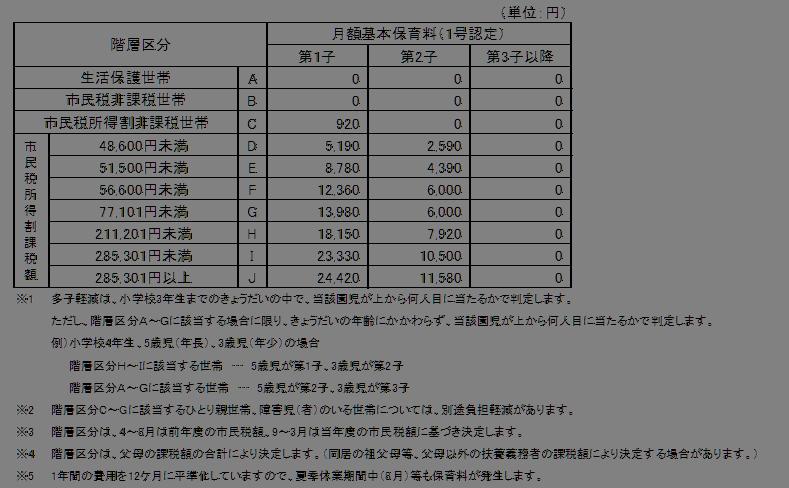 oyumino_chart1